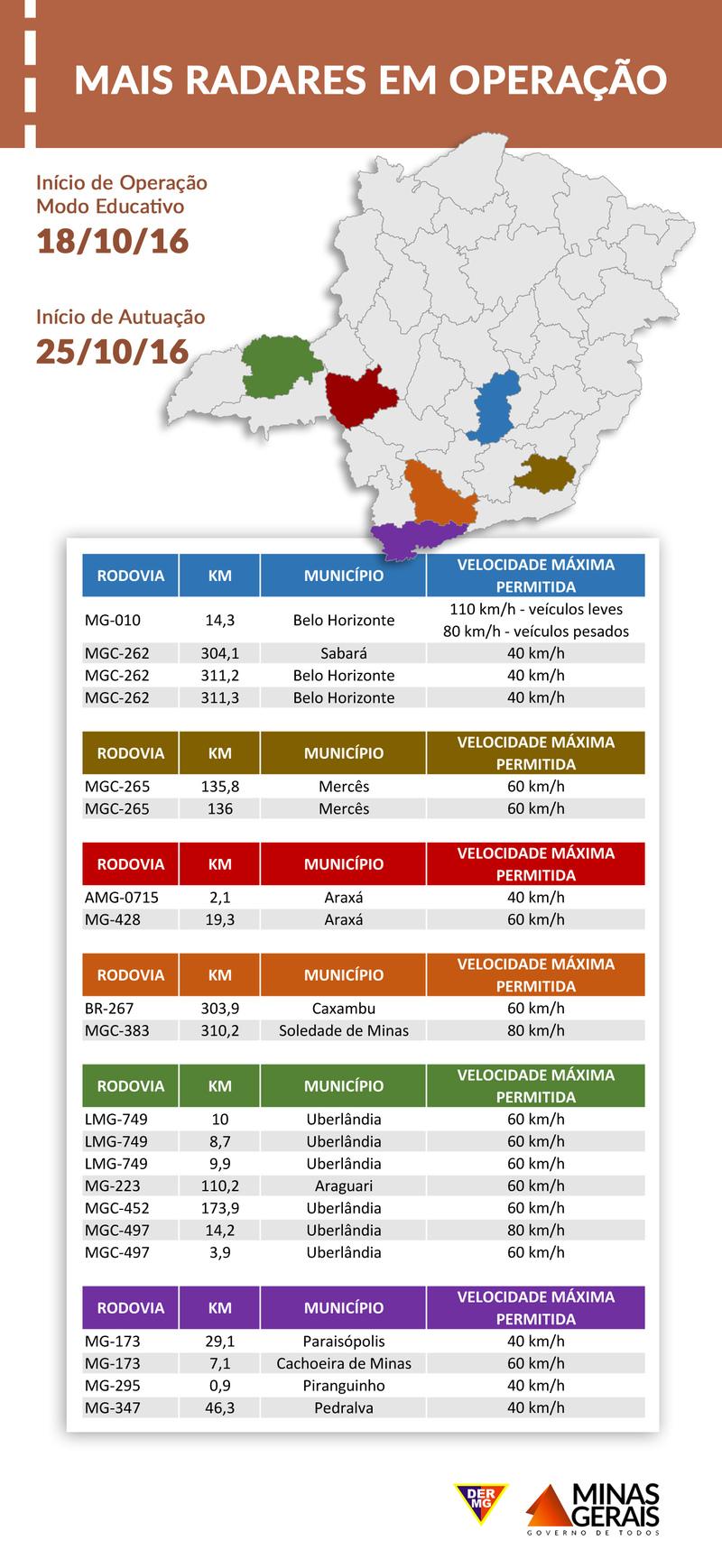 Dois radares entram em operação em Araxá na próxima semana 1