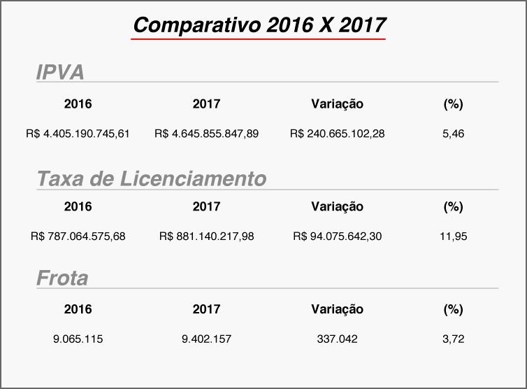 Escala de pagamento do IPVA 2017 começa no dia 9 de janeiro 2