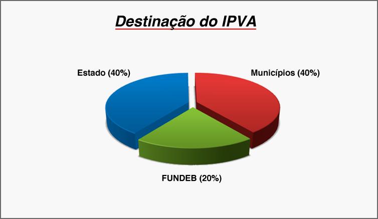 Escala de pagamento do IPVA 2017 começa no dia 9 de janeiro 3