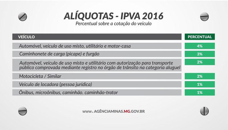 Secretaria de Fazenda apresenta tabela do IPVA 2016 1