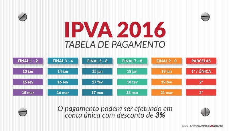 Secretaria de Fazenda apresenta tabela do IPVA 2016 2