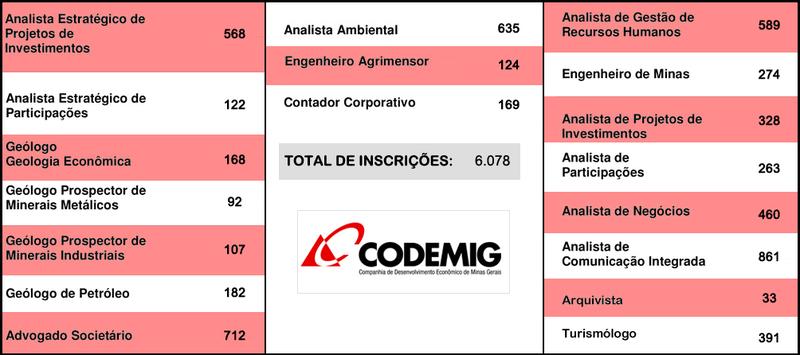 Mais de 6 mil candidatos vão participar do concurso público da Codemig 1