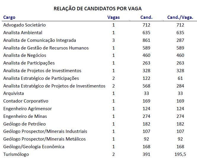 Mais de 6 mil candidatos vão participar do concurso público da Codemig 2