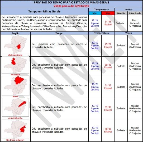 Agência Minas Gerais - Previsão do tempo para Minas Gerais, nesta sexta-feira, 22 de março
