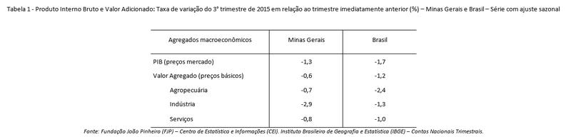PIB de Minas Gerais retrai 1,3% no terceiro trimestre de 2015 1