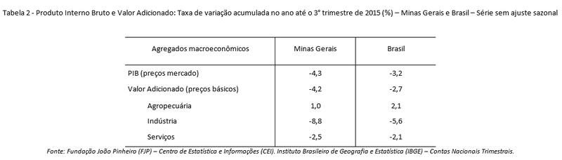PIB de Minas Gerais retrai 1,3% no terceiro trimestre de 2015 2
