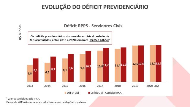 Déficit de previdência em Minas chega a R$ 130 bi; governo defende reforma 1