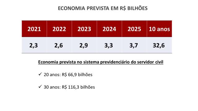 Déficit de previdência em Minas chega a R$ 130 bi; governo defende reforma 2
