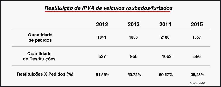 Proprietários de veículos roubados podem solicitar restituição do IPVA 2
