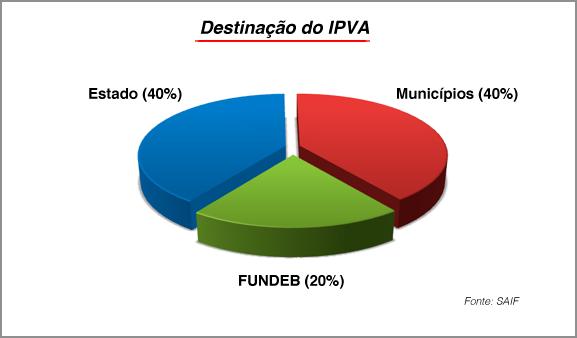 Estado arrecada R$ 3,2 bilhões com o IPVA 2016 2
