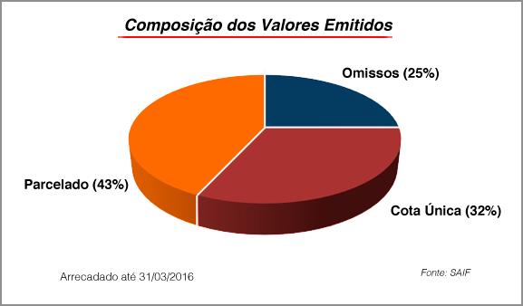 Estado arrecada R$ 3,2 bilhões com o IPVA 2016 3
