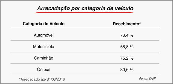 Estado arrecada R$ 3,2 bilhões com o IPVA 2016 4