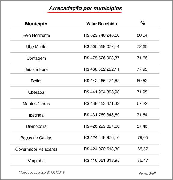 Estado arrecada R$ 3,2 bilhões com o IPVA 2016 1