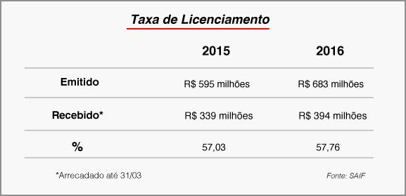Estado arrecada R$ 3,2 bilhões com o IPVA 2016 5