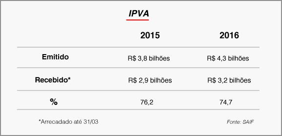 Estado arrecada R$ 3,2 bilhões com o IPVA 2016 6